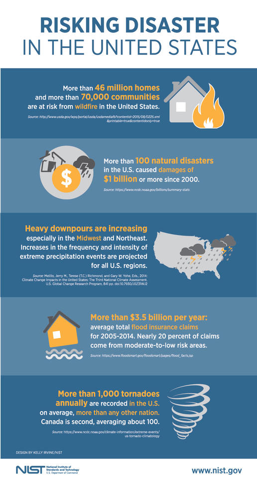Risking Disaster in the United States Infographic