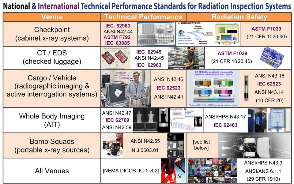 national and international technical performance standards for radiation inspection systems