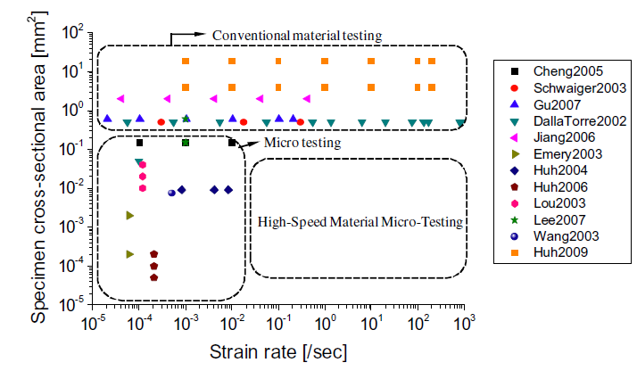 State of the art in mechanical test methods for small specimens at different sizes and strain rates.