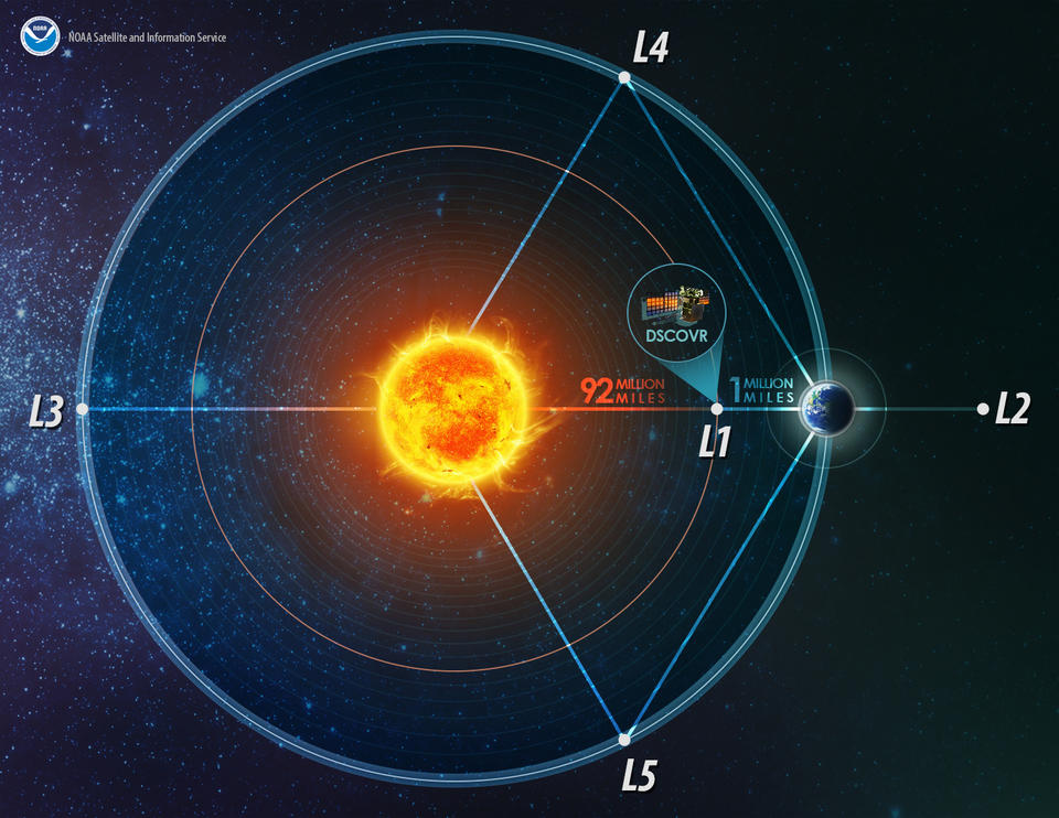 Illustration of Lagrange Points of the Earth-Sun System with DISCOVR