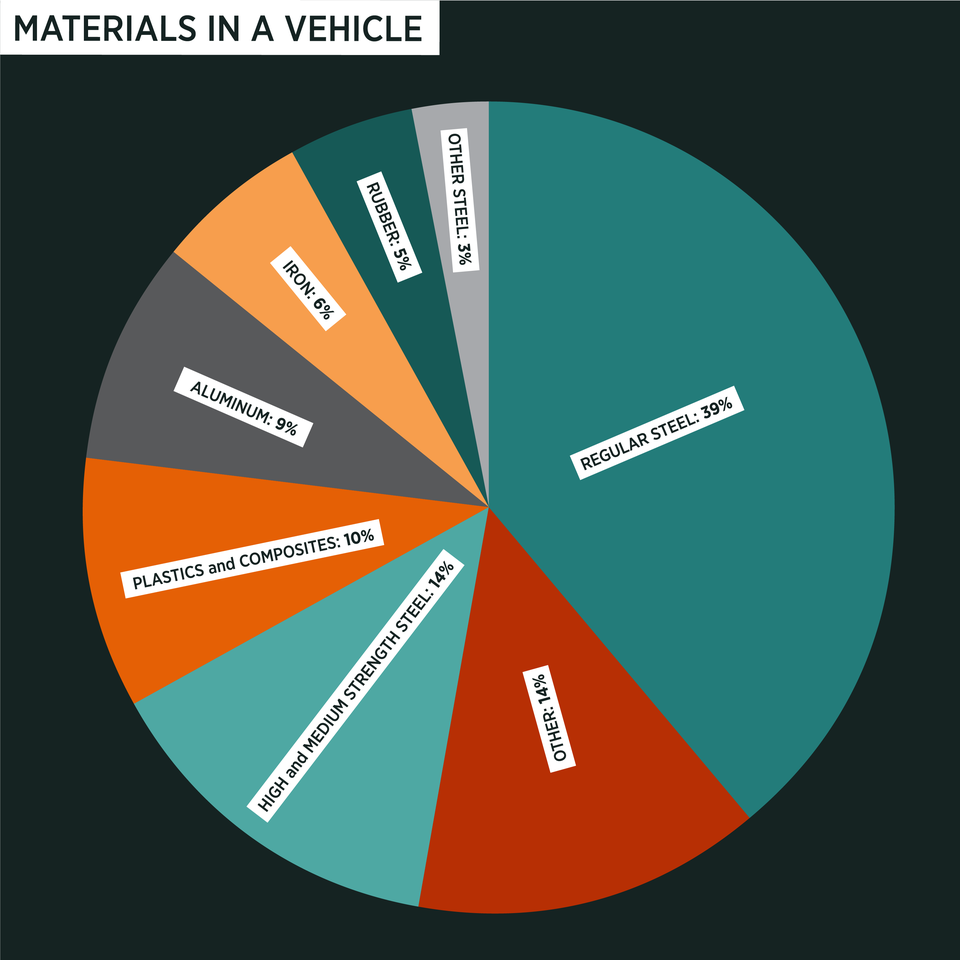 pie chart showing break down of materials in a vehicle