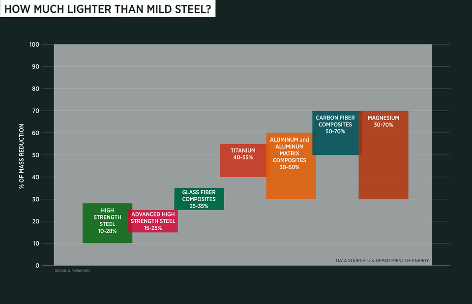 chart showing mass reduction with using lightweighting materials vs. mild steel