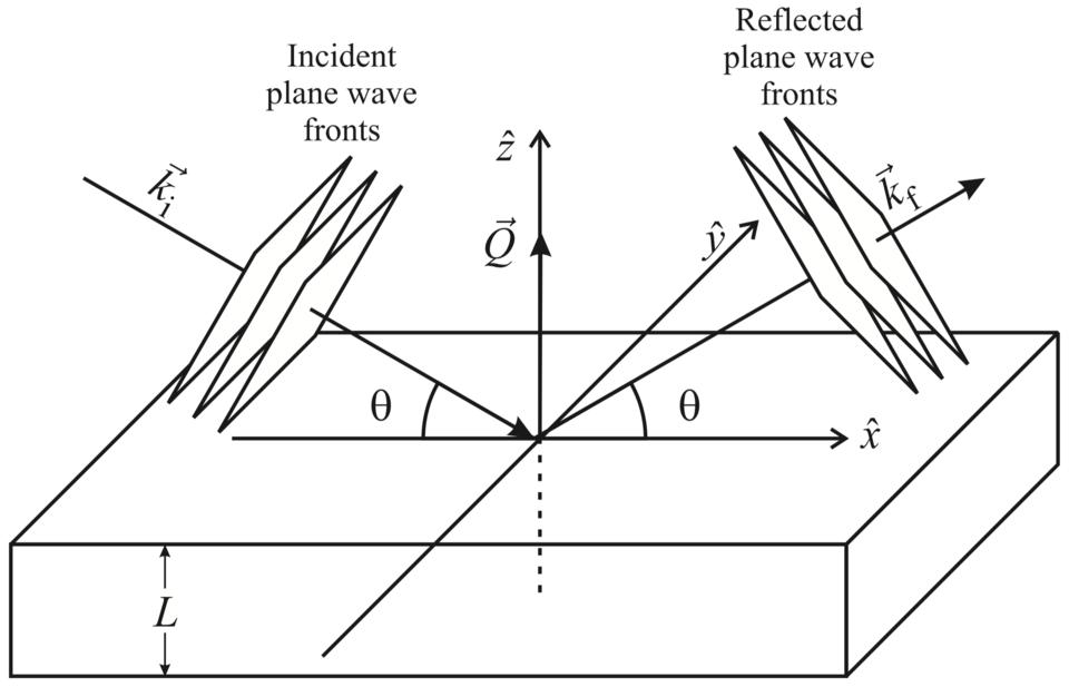 Schematic of neutron reflectivity (plane-waves)