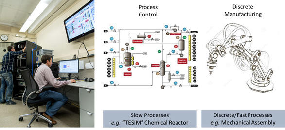 Industrial Wireless Testbed: Experimenting with a Chemical Factory Scenario