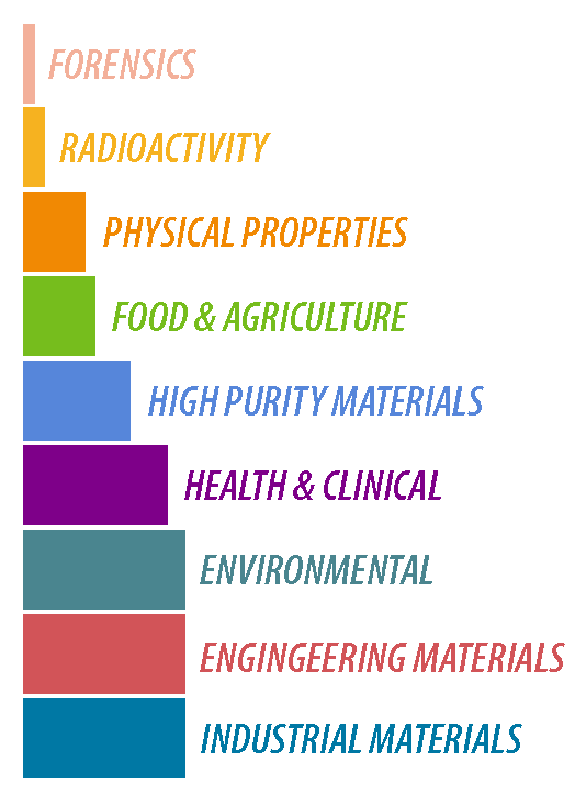 A bar graph showing standard ref materials by category.