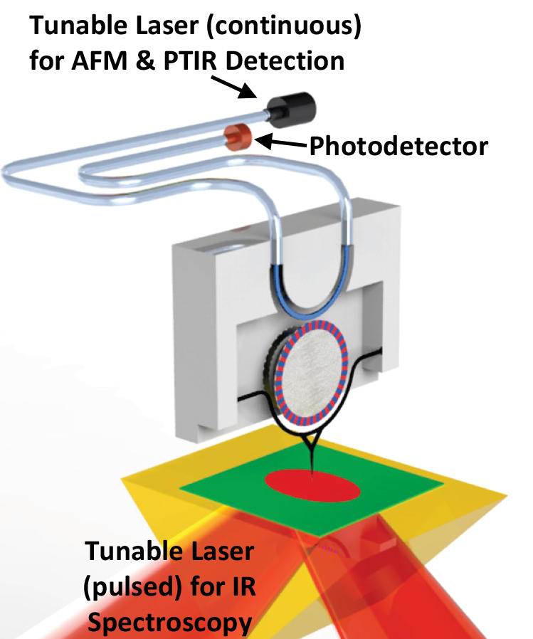 Illustration showing black tunable laser and orange photodetector at top, orange/green/yellow tunable laser at bottom.