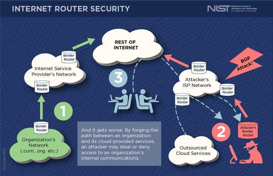 diagram of progression of an internet router hack