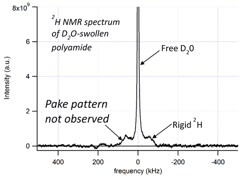 2H solid-echo NMR spectrum of D2O-swollen polyamide film. The broad feature corresponds to bound water (or hydrogen) and the narrow feature to free water.
