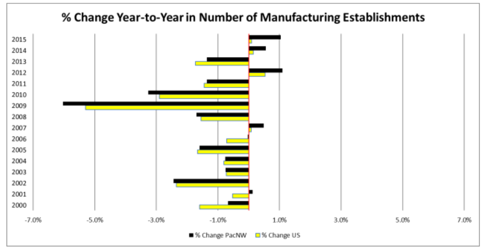 Percent Change Year-to-Year in Number of Manufacturing Establishments
