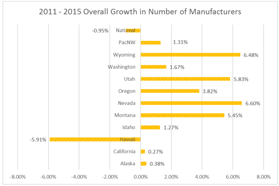 2011-2015 Overall Growth in Number of Manufacturers