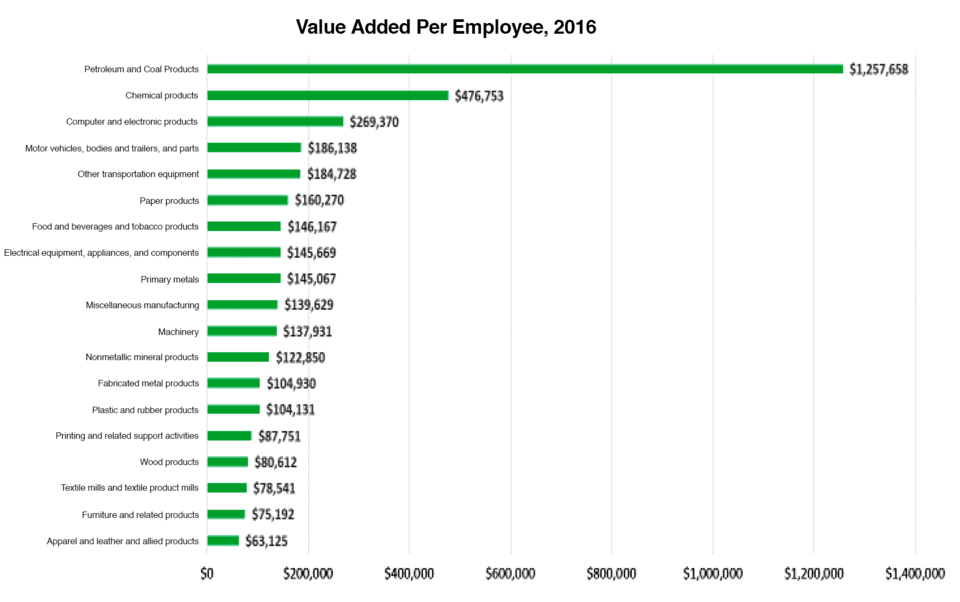Value Added Per Employee 2016 Chart