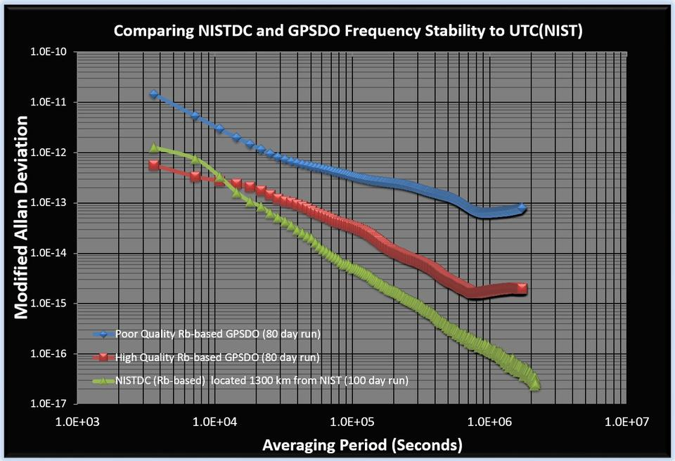 NIST disciplined clock graph