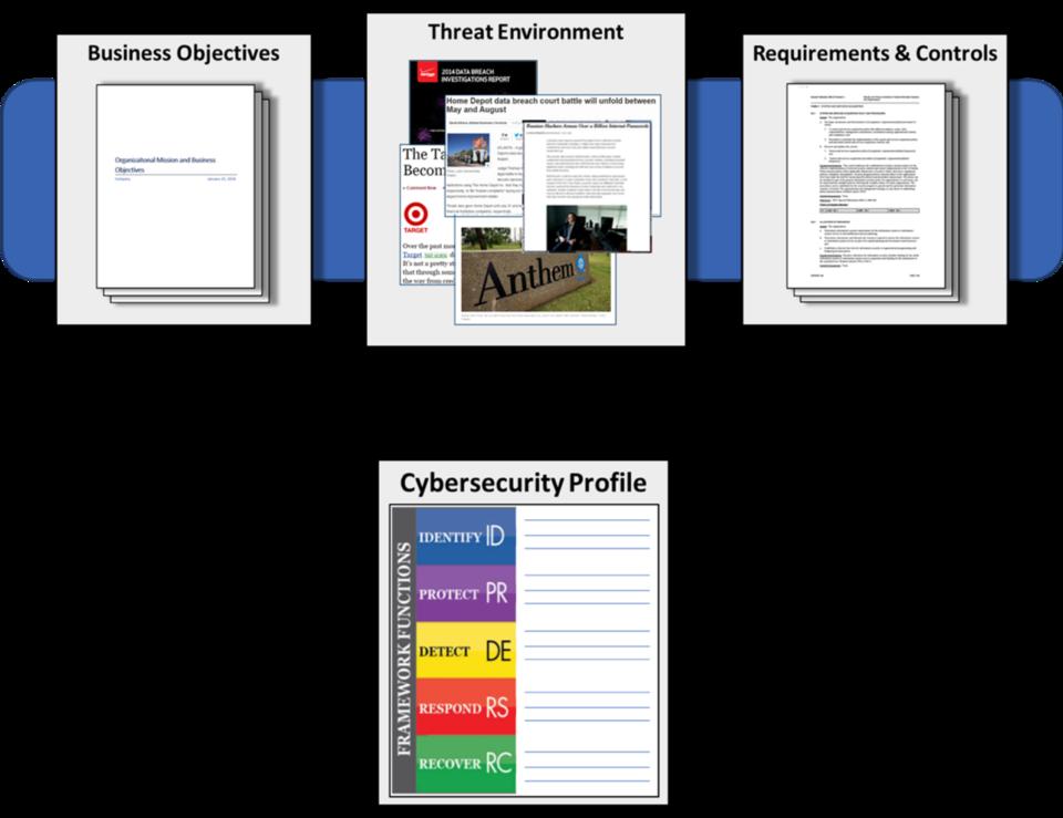 CSF Profiles