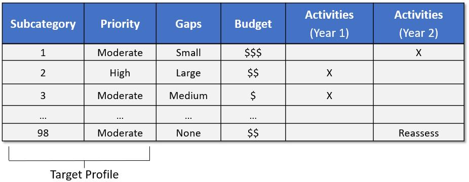 Roadmap Target Profile