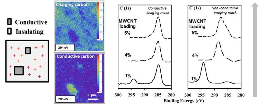 Detecting carbon in carbon