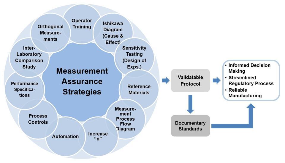 Measurement Assurance Framework