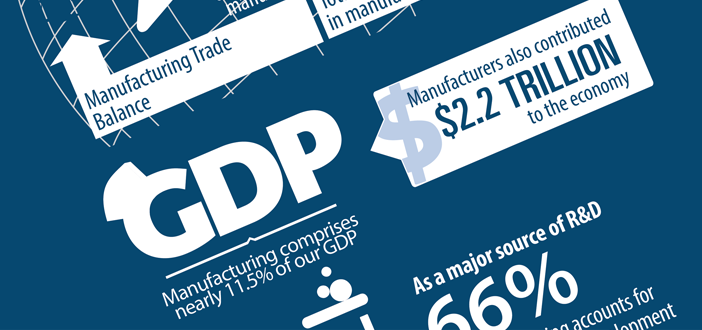 The Facts About Manufacturing Infographic Blog Header Image