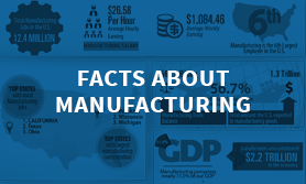 Facts About Manufacturing Thumbnail