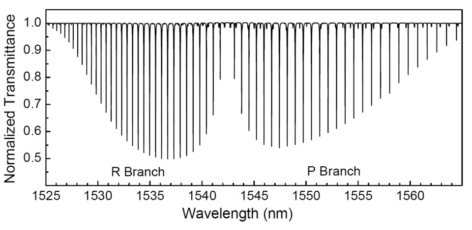 normalized spectrum of hydrogen cyanide