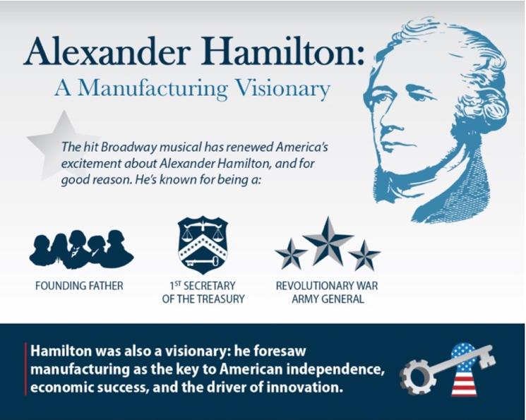 Alexander Hamilton Infographic