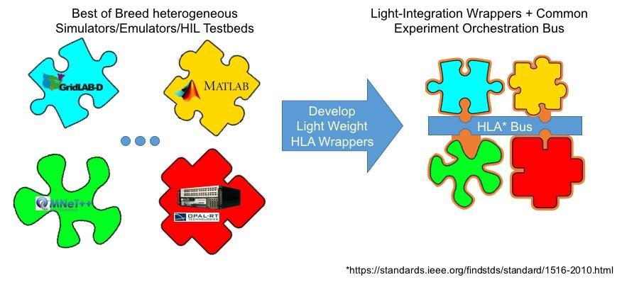 Lightweight Adaptation for Federation