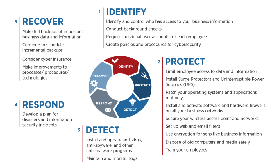 cybersecurity framework graphic