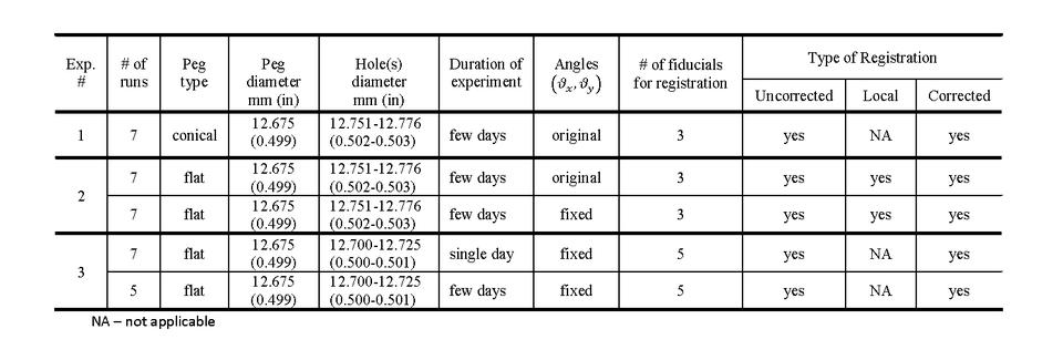Table 2.  Summary of Parameters in Experiments.