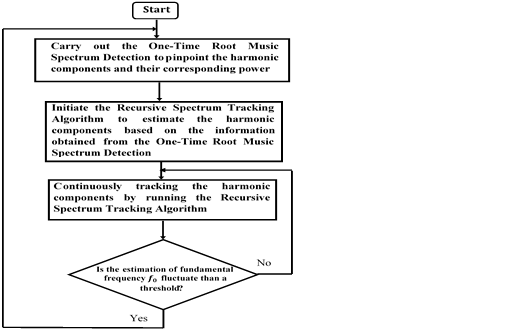 Flowchart of the proposed integrated spectrum estimation and tracking algorithm.