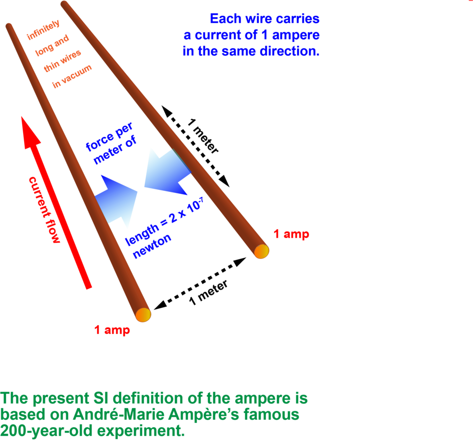 two brown lines represent wires. A red up arrow shows current flow on one wire. Two blue arrows b/t the wires pointed at eachother show force per meter of length