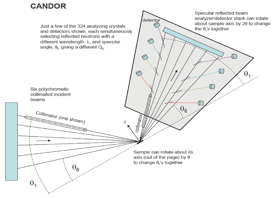 CANDOR Schematic