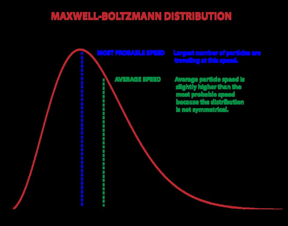 Maxwell-Boltzmann Distribution graph