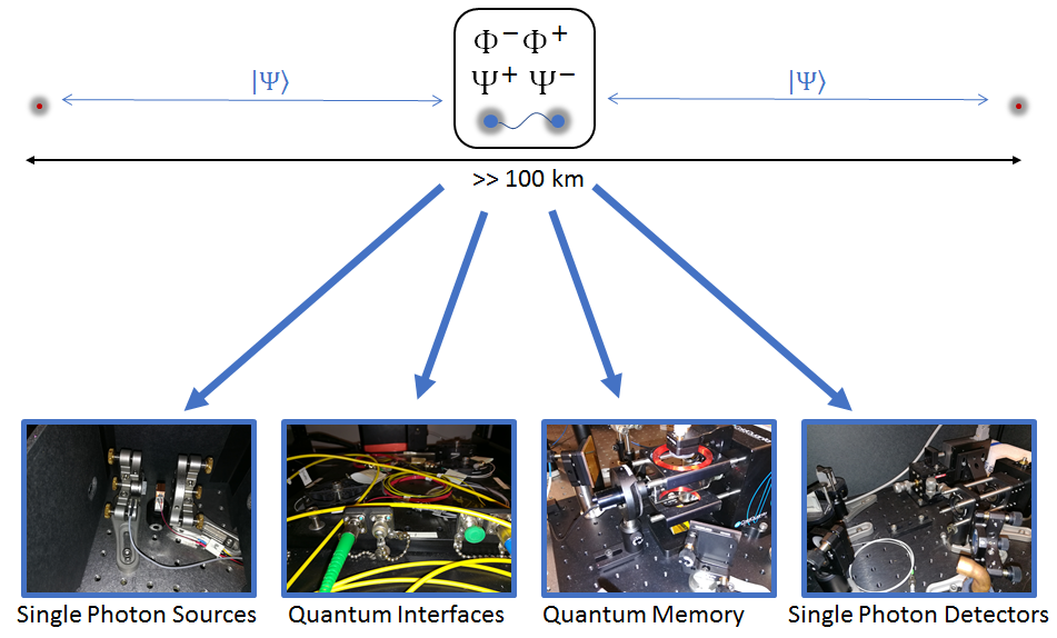 Two distant points connected by quantum repeater. Key elements of repeater, including single photon sources and detectors, quantum interfaces and quantum memory, are shown below.