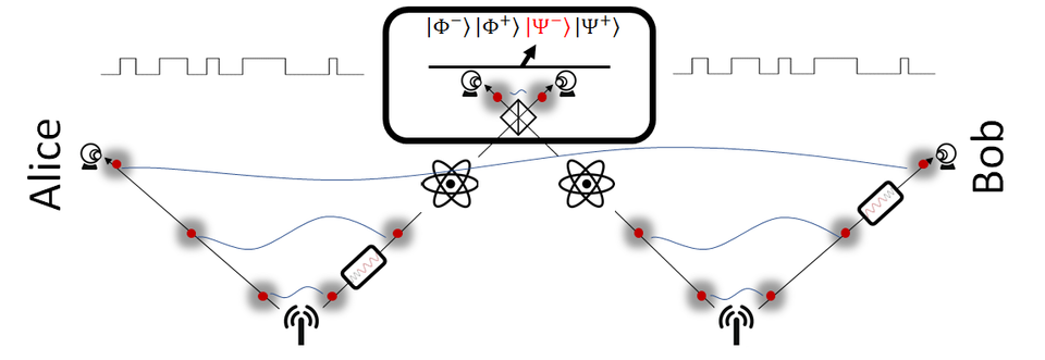A quantum repeater protocol showing two single photon pair sources sending photons to distant locations and also to a Bell state measurement. The photons on route to the Bell measurement are stored for a time in quantum memories.