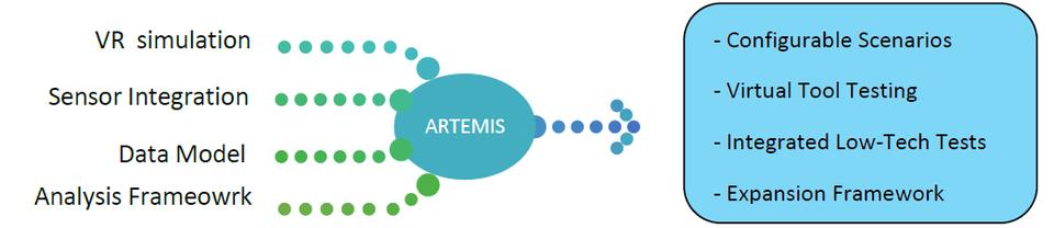 GTRI ARTEMIS Framework
