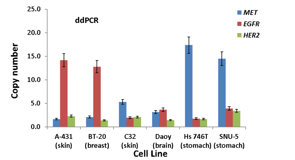 Illustration of the gene copy numbers for MET, EGFR, and HER2 for the six cancer cell lines used for production of NIST RM 8366.