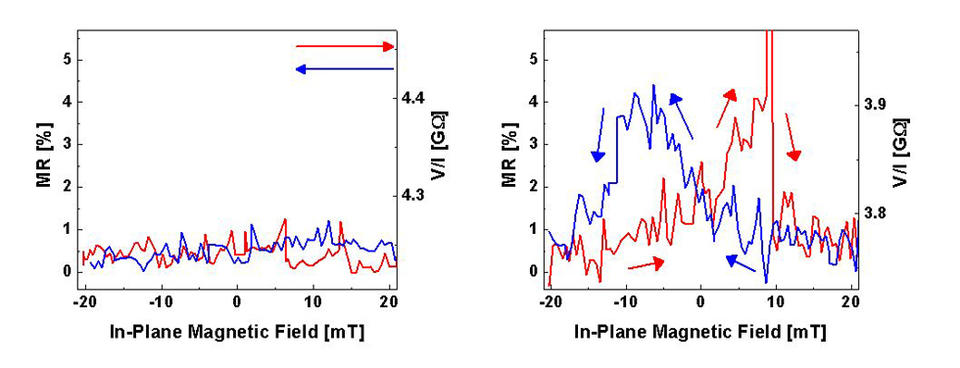 Data demonstrating the spin-valve effect in a device with Ca layers (right) and no spin-valve effect in a device without Ca layers (left).