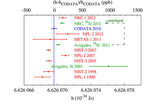 Differences in the value of the Planck constant (h) produced by different research groups over time.