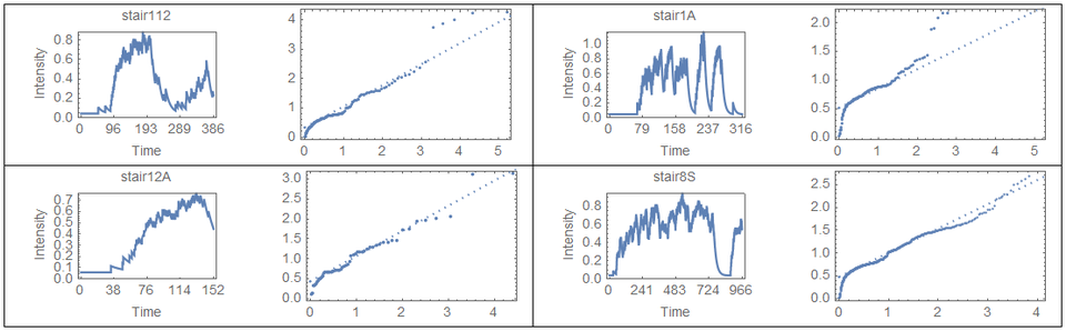 Hawkes intensities and QQ plots for MLE fits for several stairs