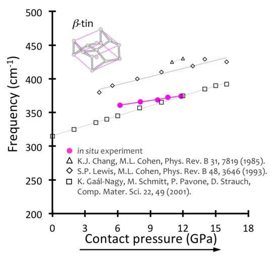 Raman shift as function of contact pressure of the transverse optical (TO) mode of the β–tin phase. Comparison between observation made in in situ experiments at NIST and with simulation studies found in literature.