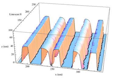 Rigorous, model-based SEM dimensional method measures 10 nm wide IC lines with uncertainty can as small as a couple of atoms.