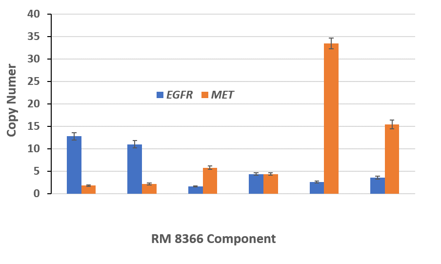 RM 8366 Component
