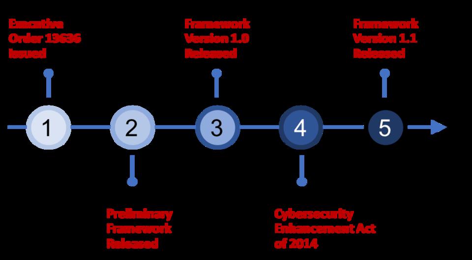 Evolution of the Framework | NIST