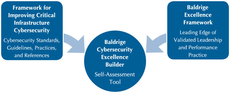 Chart showing relationship between the Framework for Improving Critical Infrastructure Cybersecurity and the Baldrige Excellence Framework for the Baldrige Cybersecurity Excellence Builder.