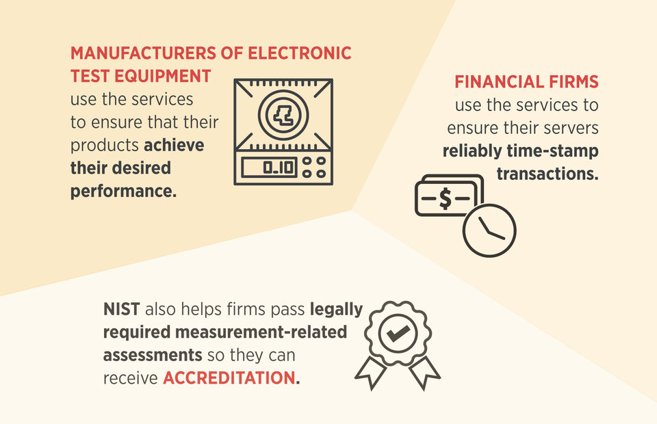 examples of how T&F measurements help customers include ensuring electronic test equipment meets performance goals, financial firms using for time-stamping transactions and accreditation for measurement-related assessments.