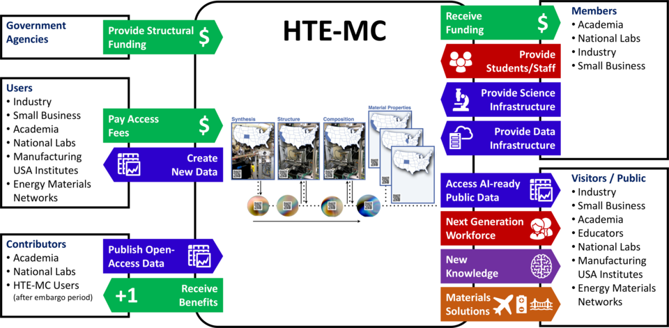 Infographic showing the inputs and outputs of the HTE-MC