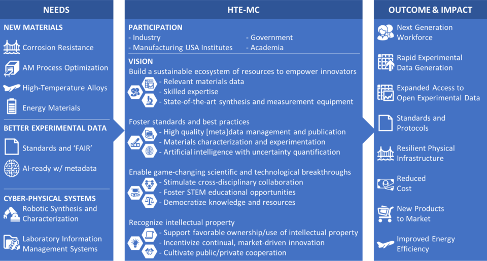 Infographic describing how HTE-MC meets needs and produces outcome