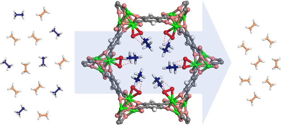 Etheylene and ethane molecules pass through a ring-shaped MOF structure, which attracts and filters out the ethane