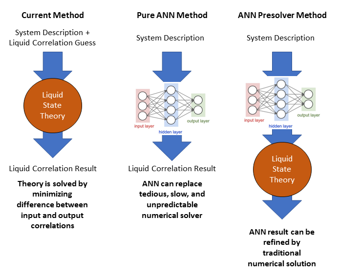 Schematic of the ANN method