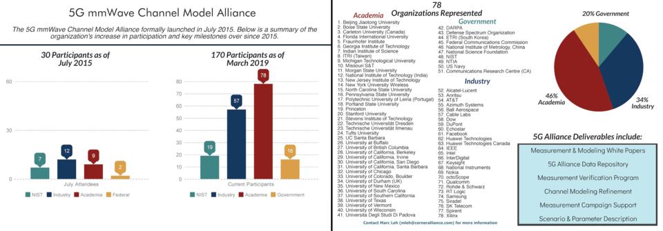 5G Channel Model Alliance participants
