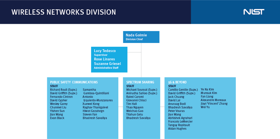 Wireless Networks Division Org Chart